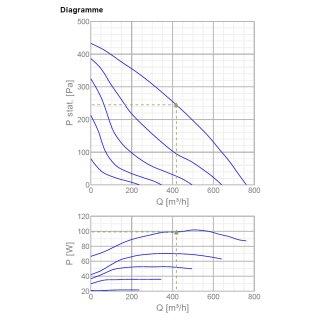 Systemair Rohrventilator K 200M Sileo (760cbm / 200mm)