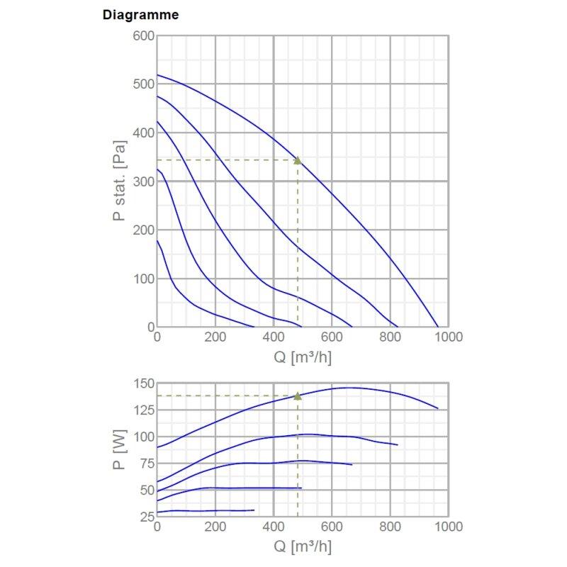 965cbm // 200mm Rohrlüfter aus Metall Systemair Rohrventilator K 200L Sileo