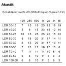 Systemair Kulissenschalldämpfer LDR (1000x500mm / Länge 950mm)