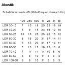 Systemair Kulissenschalldämpfer LDR (700x400mm / Länge 950mm)